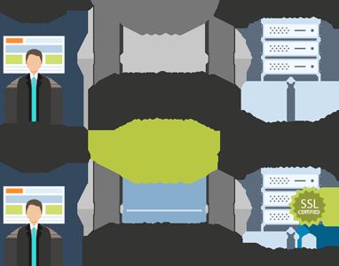 SSL Certificates showing HTTP vs HTTPS